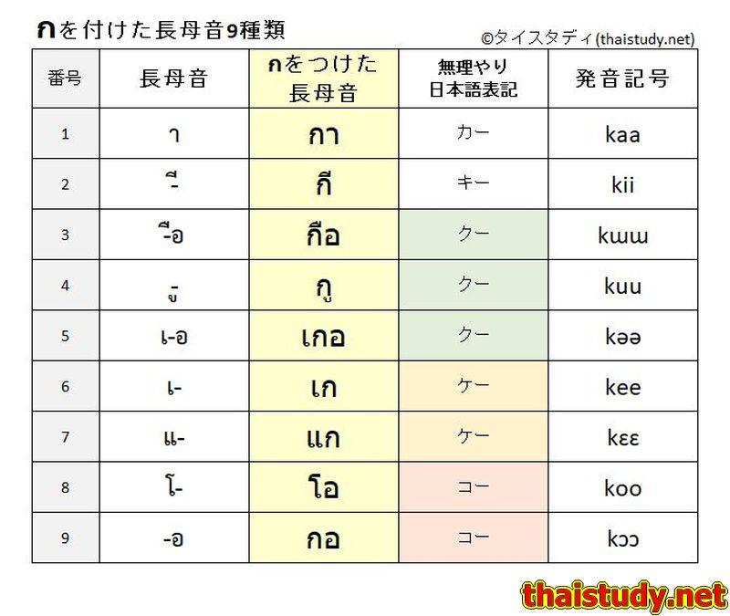กをつけた長母音9種類