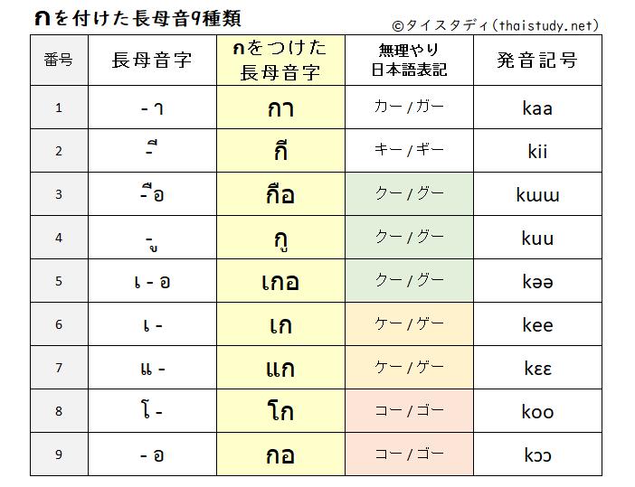 頭子音字กをつけた長母音文字9種