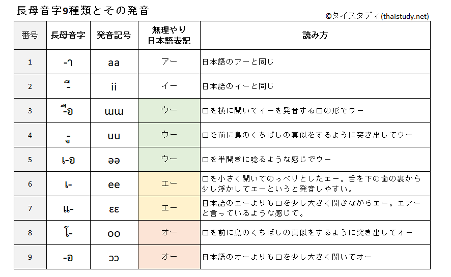長母音字9種類とその発音