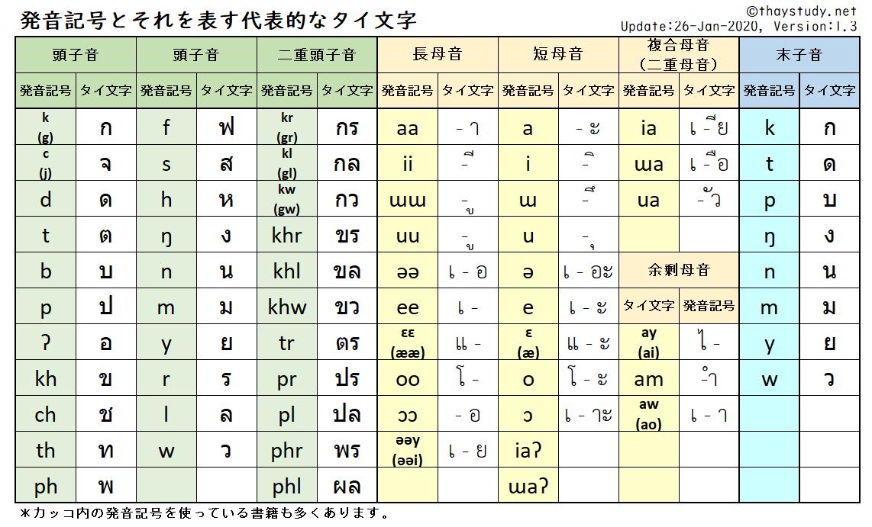 タイ語の発音記号とそれを表す代表的なタイ文字