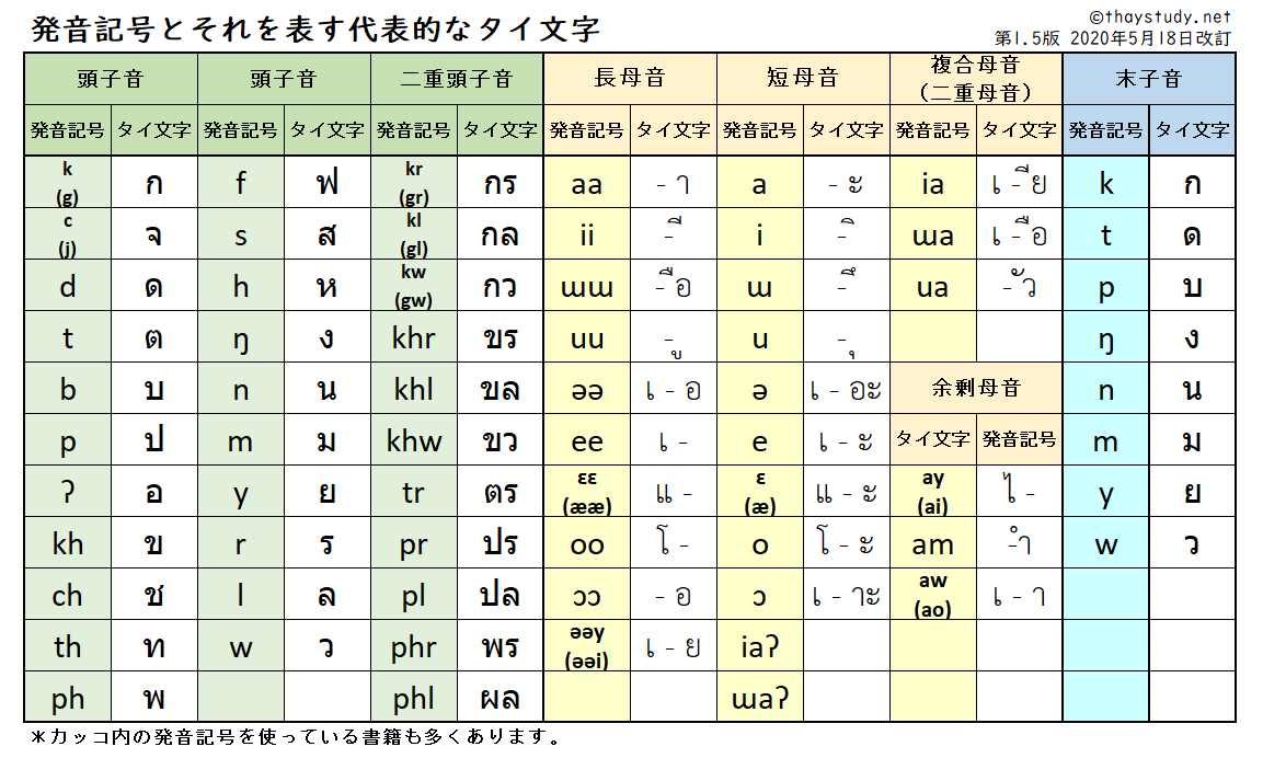 記号 一覧 発音 英語 英語の発音記号一覧!ネイティブのように話すコツや日本人が苦手な音も徹底解説