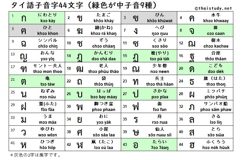 タイ語子音字44文字(緑色が中子音9種)