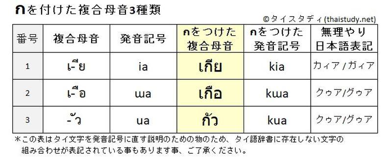 กをつけた複合母音3種類の表