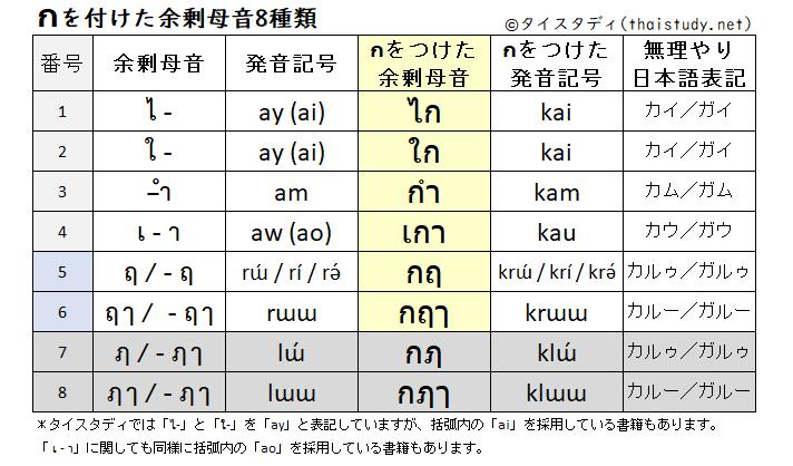 กをつけた余剰母音8種類の表