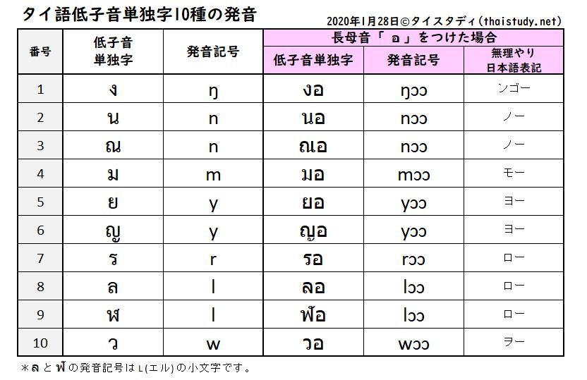 低子音単独字の発音例