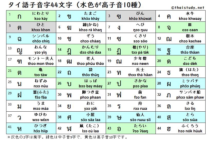 タイ語子音字44文字と高子音字