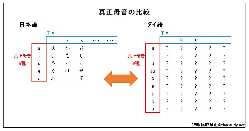 タイ語の真正母音と日本語の比較