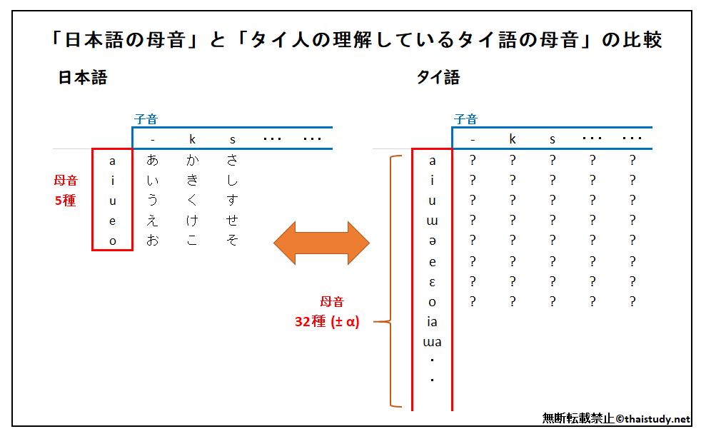 タイ人の理解している母音と日本語の比較