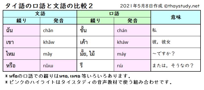 タイ語の文語と口語の比較2